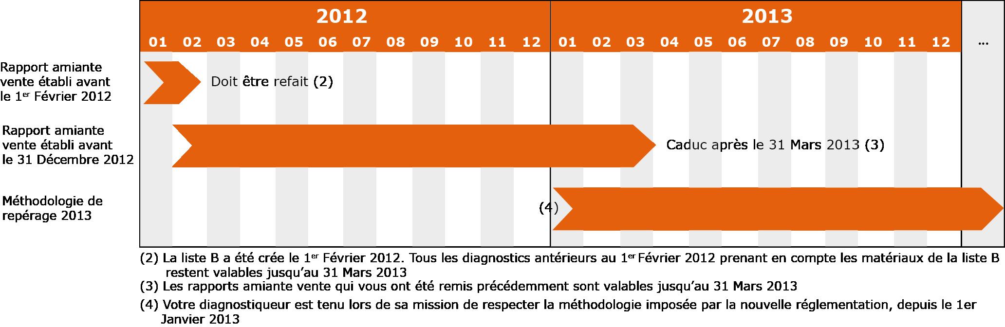 Validité des rapports amiante entre ceux de 2012 et ceux de 2013.