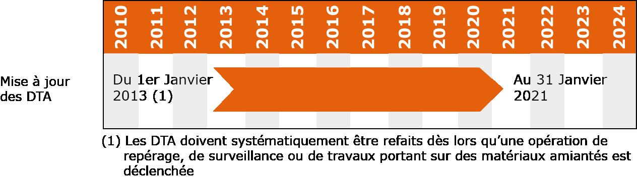 Mise à jour des DTA (Diagnostic Technique Amiante) depuis 2013.