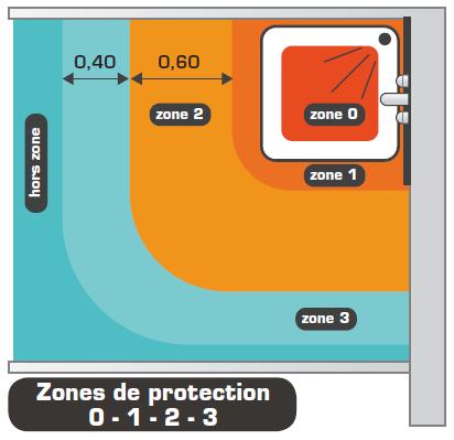 zones de sécurité douche et baignoire par rapport à la nouvelle norme électrique