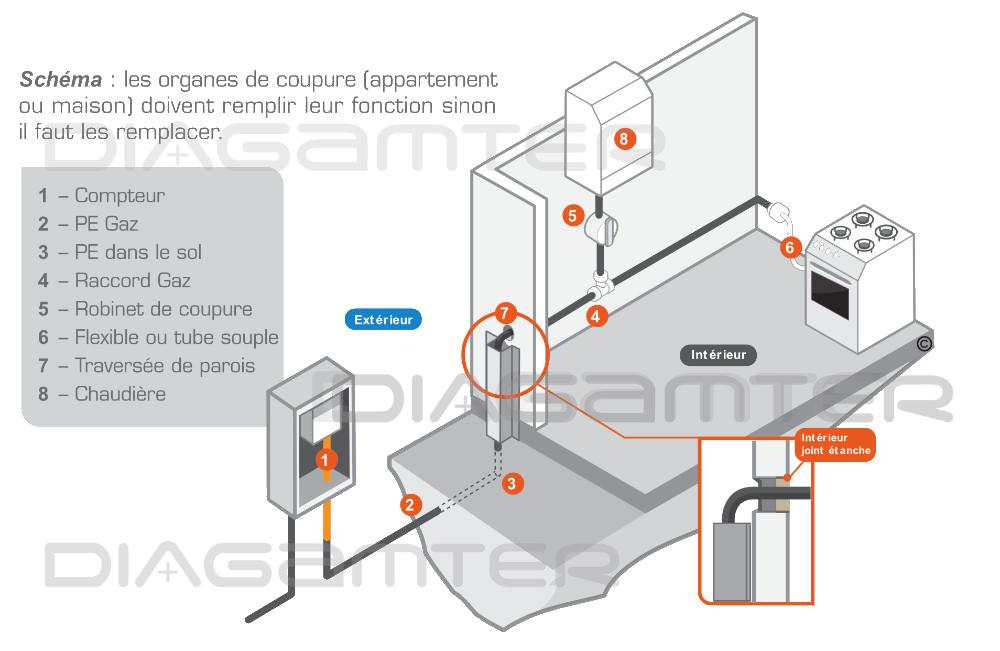 Schéma d'une installation de gaz à l'intérieur et à l'extérieur.