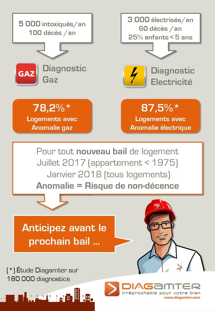 diagnostic gaz et électricité location