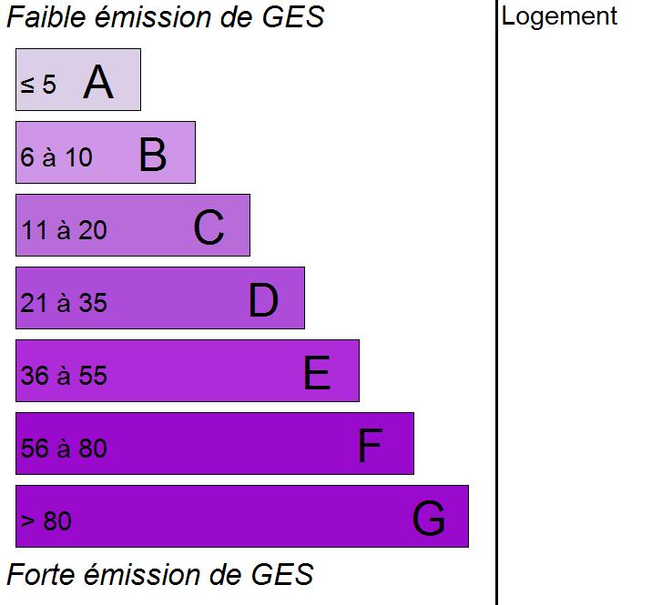 DPE émission de gaz à effet de serre