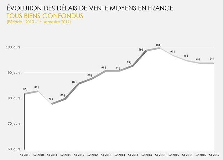 Evolution des délais de vente biens immobiliers