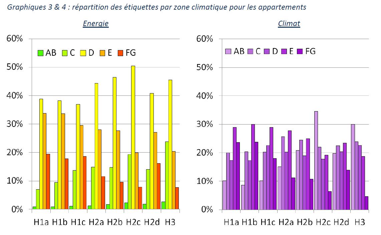 Graphique répartition des étiquettes énergie par zone climat pour appartement.PNG