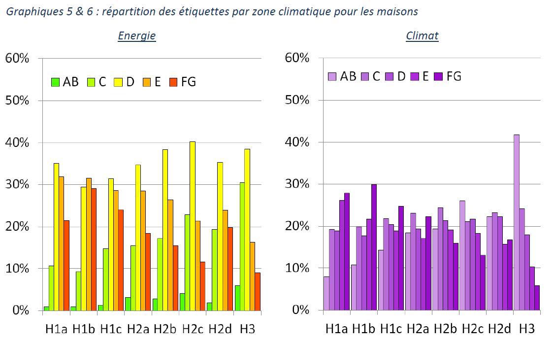 Graphique répartition des étiquettes énergie par zone climat pour maison.PNG