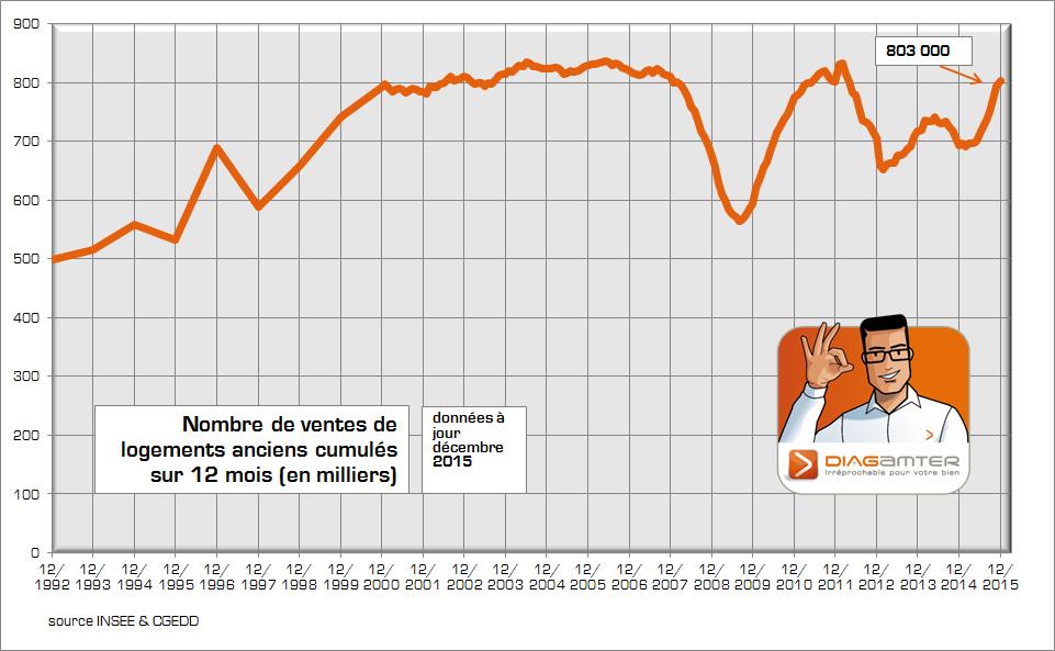 Nombre vente logements ancien 2015 - INSEE