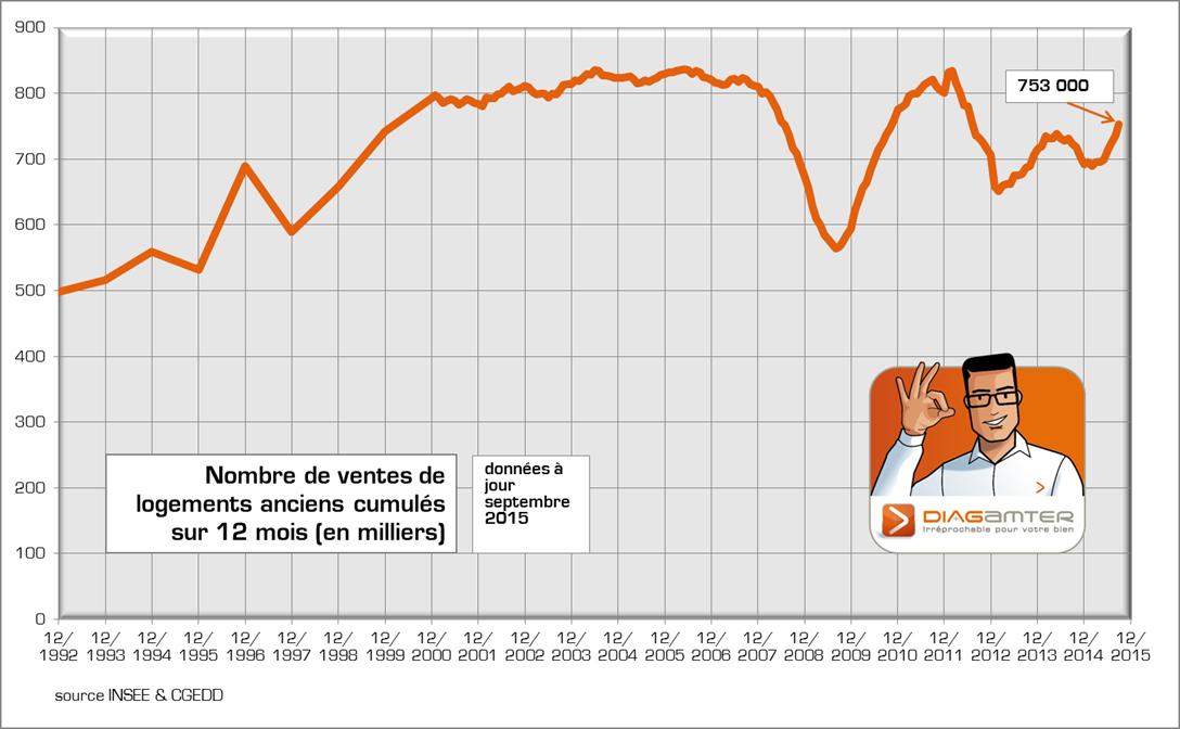 Volume de ventes immobilières dans l'ancien - septembre 2015