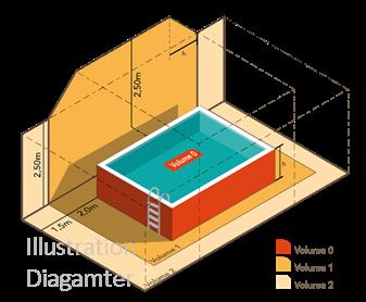 risques électriques piscine