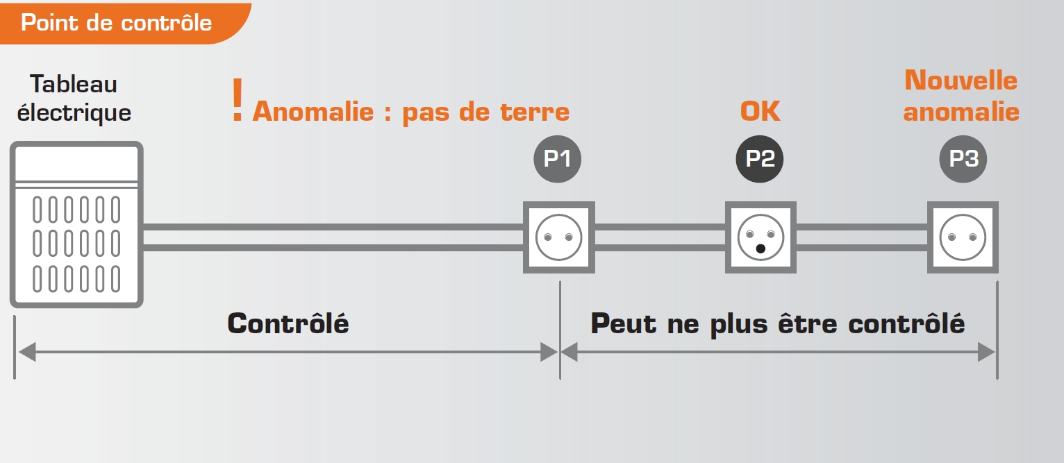 point de controle diagnostic électricité
