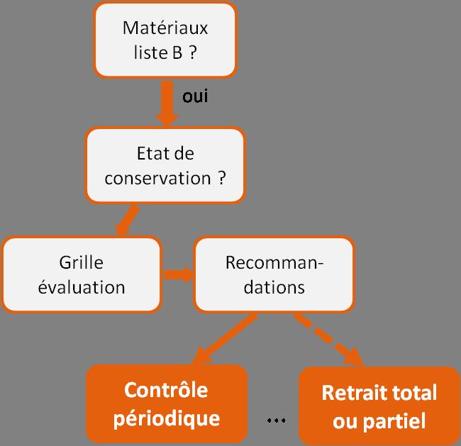 Graphique de recommandation pour les matériaux de liste B.