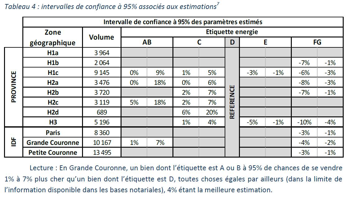 Table influence étiquette Dpe sur prix de vente appartement - mars 2015.PNG
