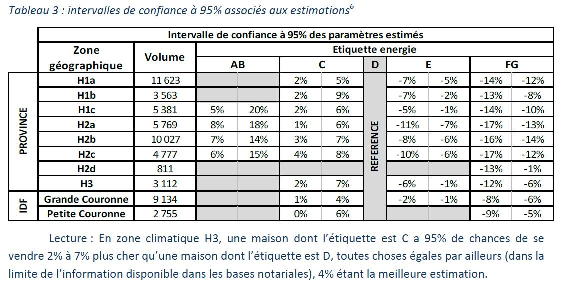 Table influence étiquette Dpe sur prix de vente maison - mars 2015.PNG