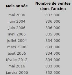 Nombre de ventes immobilières
