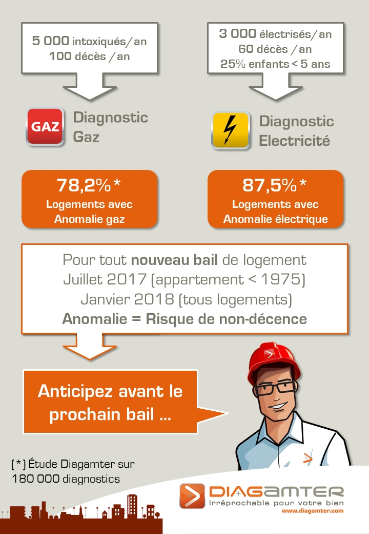 Location diagnostics gaz et lectricit obligatoires diagamter - Diagnostic electricite location ...